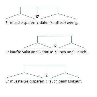 Abbildung 3: Syntaktische Funktionsweise des Semikolons in (1) Reihungen, (2) Aufzählungen, (3) Herausstellungen; D.W.